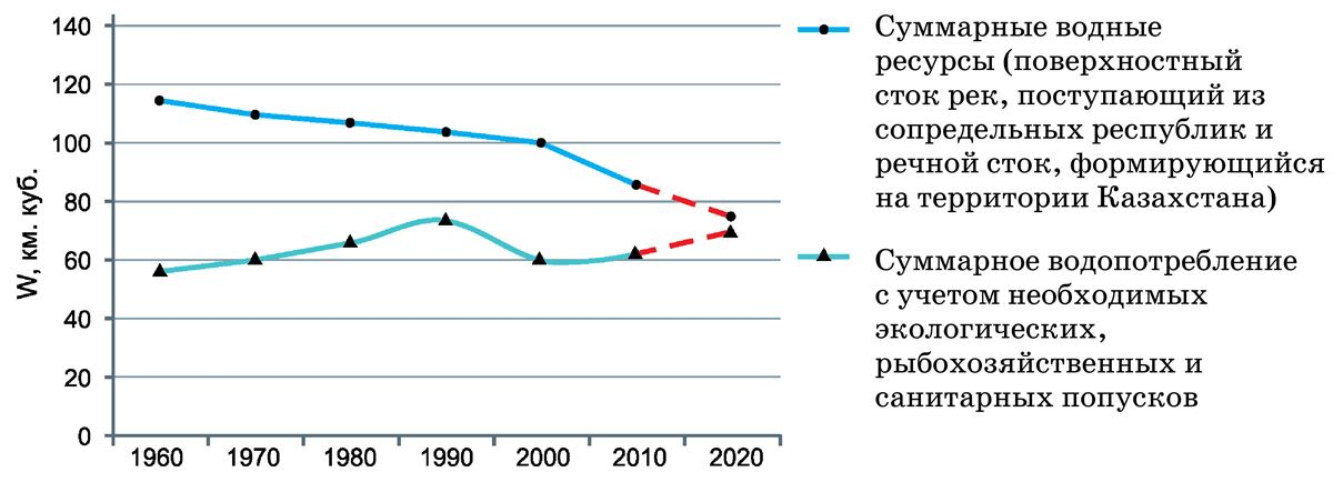 Динамика изменения поверхностных вод и водопотребления Казахстана