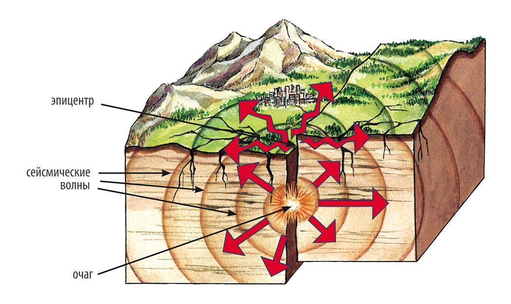 Рисунок землетрясение география